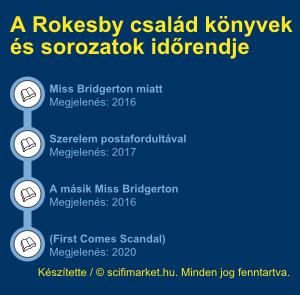 A Rokesby család könyvek sorrendje