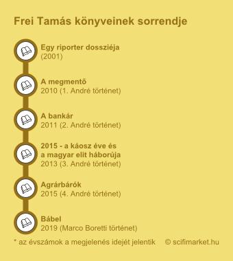 A Frei Tamás könyvek sorrendjét szemléltető ábra