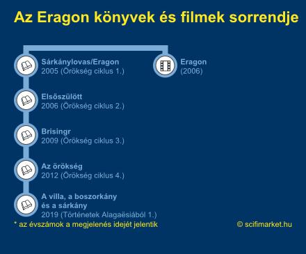 Az Eragon könyvek sorrendjét szemléltető ábra
