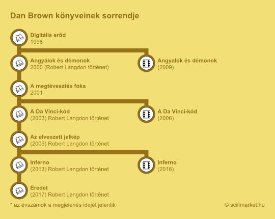 Dan Brown könyvei sorrendben egy infografikán