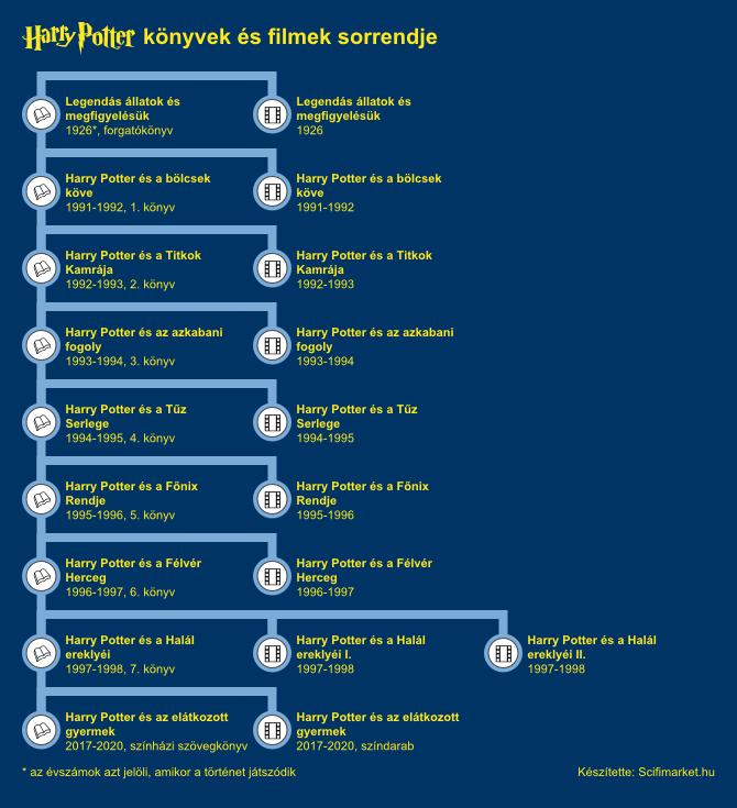 A Harry Potter könyvek és filmek időrendje