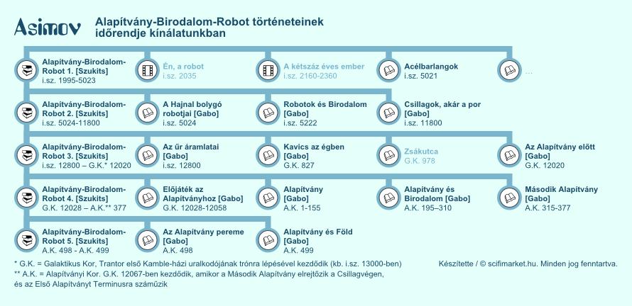 Asimov Alapítvány-Birodalom-Robot könyveinek az időrendje