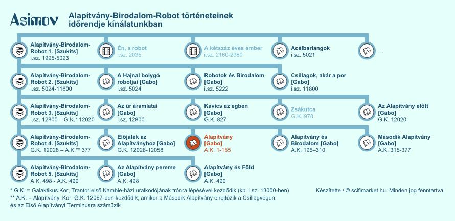 Asimov Alapítvány-Birodalom-Robot sorozatának időrendje