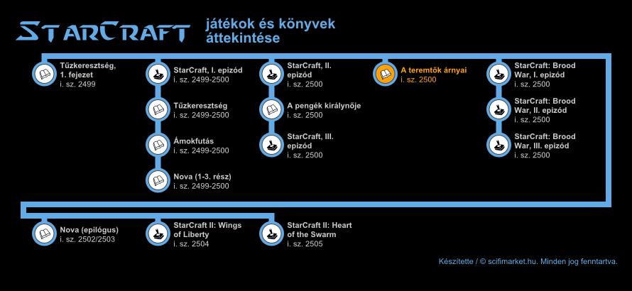 A StarCraft világ időrendje